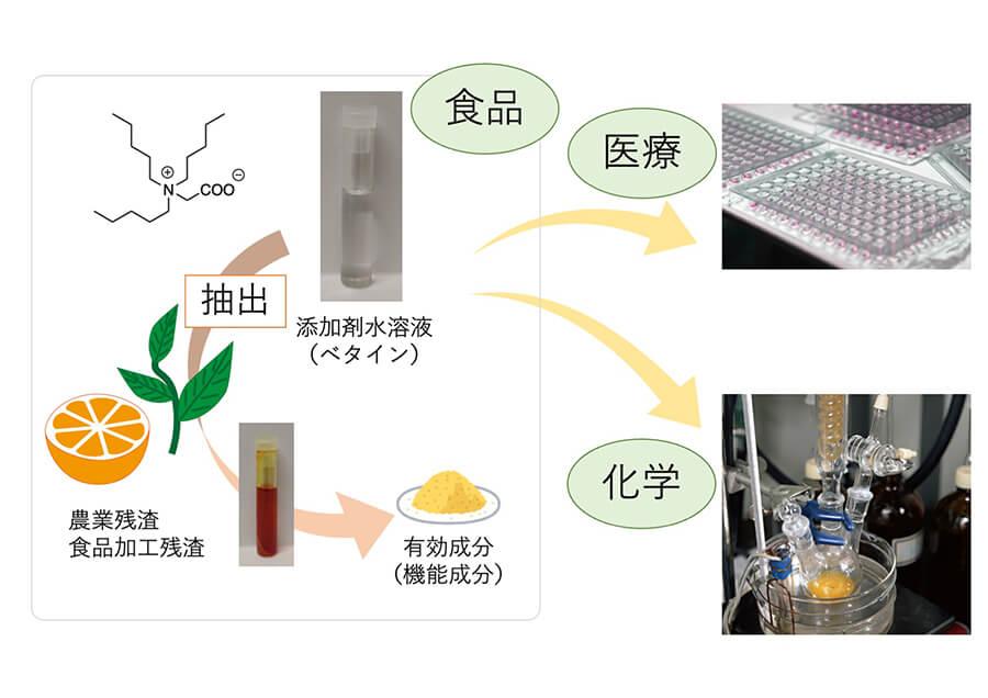 生物特性を基にした新規添加剤が抽出や合成を変える