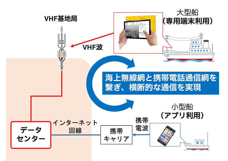 VDESによる海上横断型通信プラットフォーム