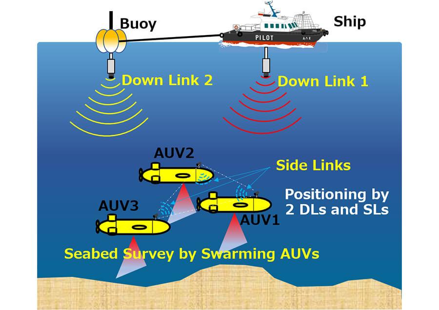 AUV船団を実現する低コスト低消費電力海中GPS