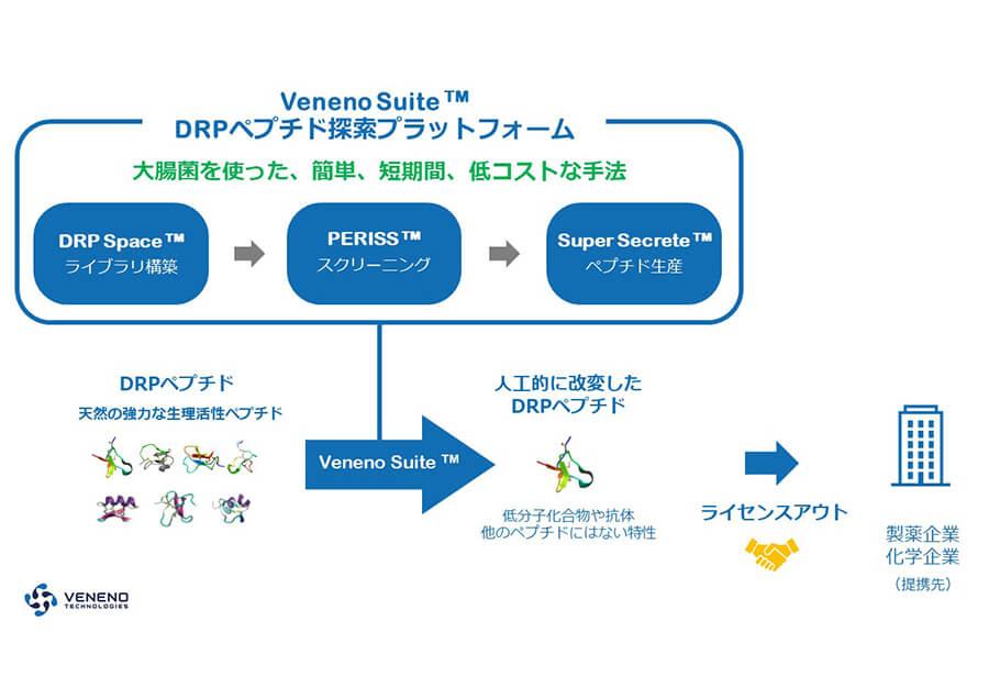 革新的スクリーニング技術によるペプチド医薬品開発