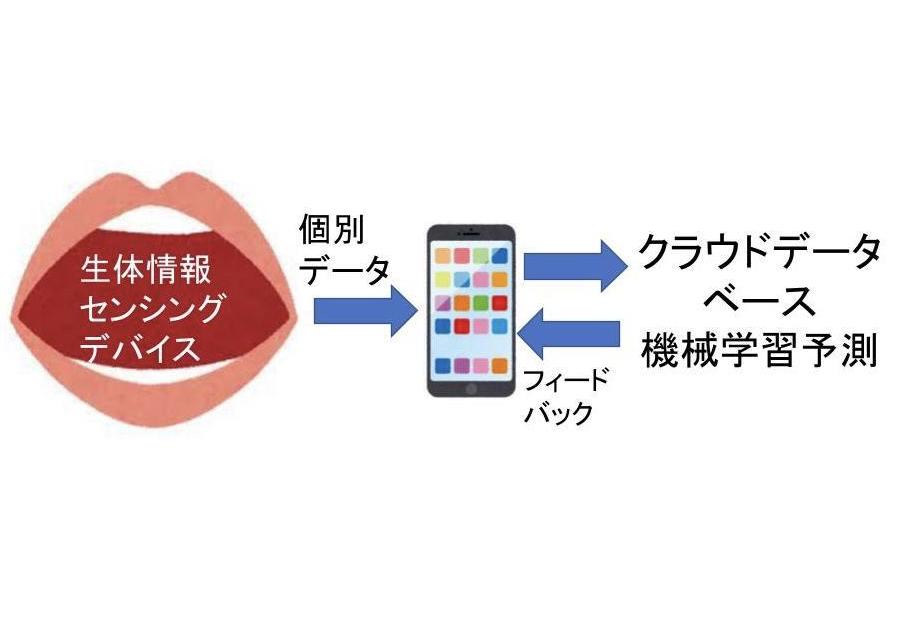 口腔の生体情報検出とAIによるヘルスモニタリング