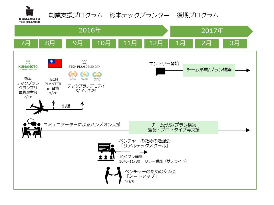 熊本TP後期プログラムの図